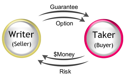 How options work